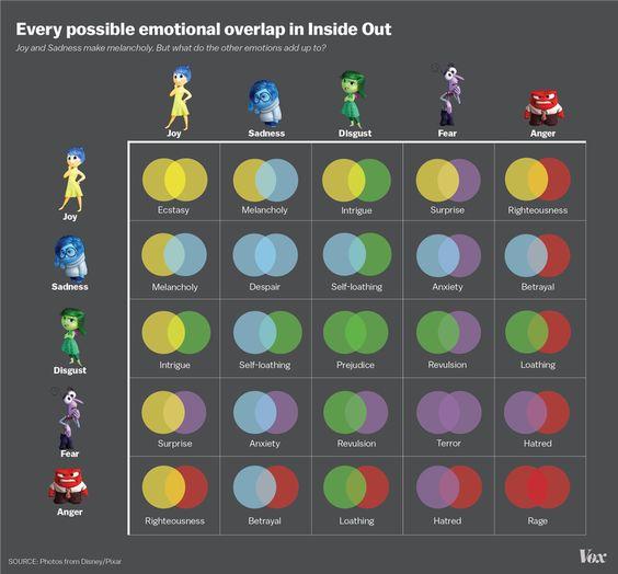 5つの感情が組み合わせ方で、新たに生まれる15種類の感情